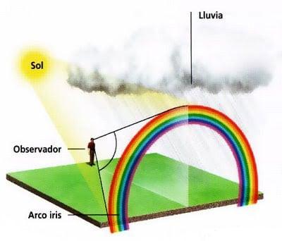 Formación de un arco iris