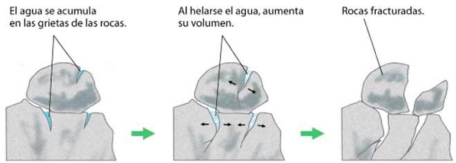 Meteorización con agua