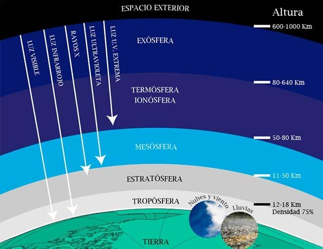 partes de la atmósfera