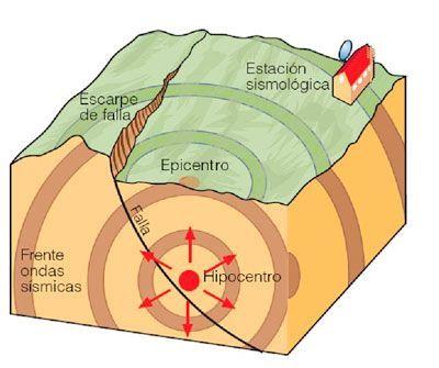 partes movimientos sismicos