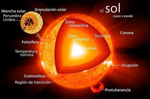 partes del sol