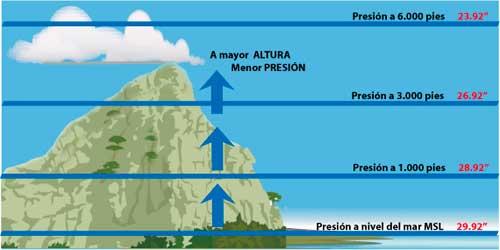 presion atmosferico