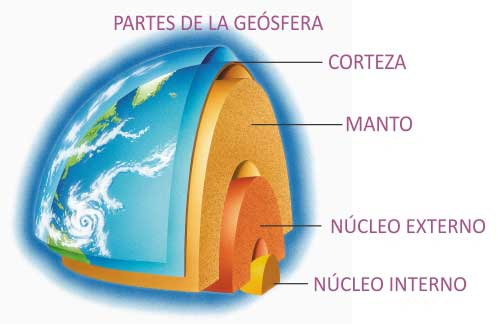 tierra geosfera